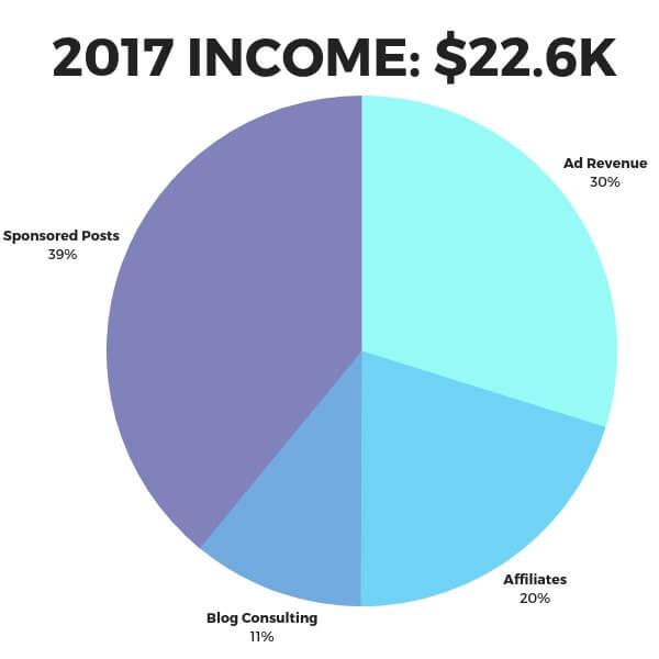 Grafico a torta di monetizzazione del blog di viaggio per il 2017, $ 22k.