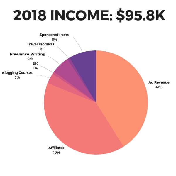 Travel blog monetization pie chart for 2018, $95k.